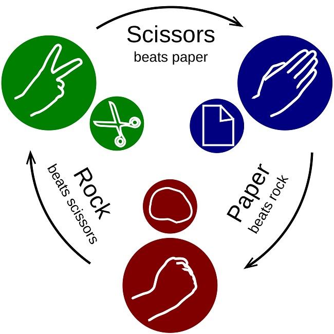 rock-paper-scissors_old.jpg.cea501c9860479a9bd68eadb6d5729d9.jpg
